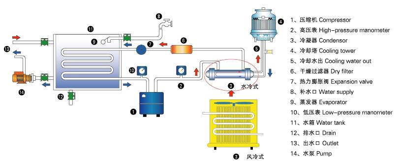 九州同诚风冷式冷水机制冷流程图图片